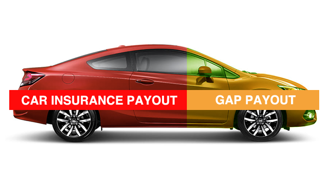 Gap Insurance - Automobile Car